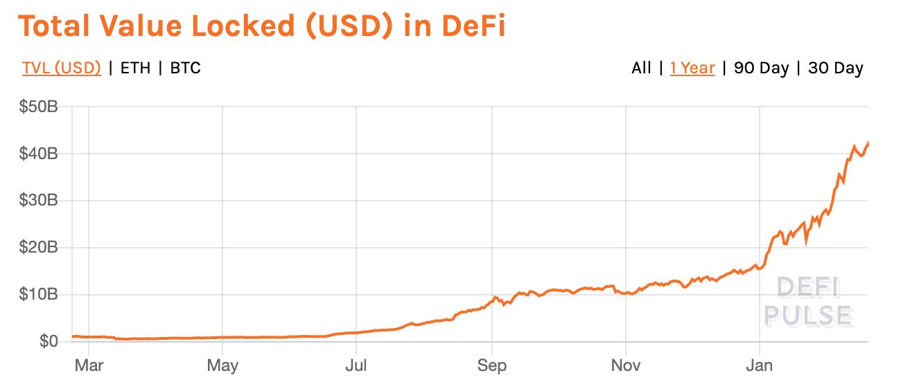 Total value locked (USD) in DeFi, Feb 19, 2021, defipulse.com