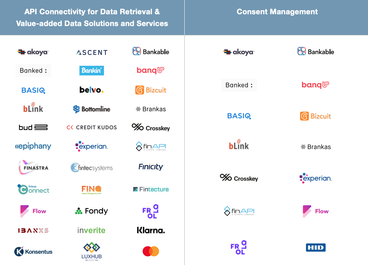 API Connectivity for Data Retrieval and Value-added Data Solutions and Services and Consent Management