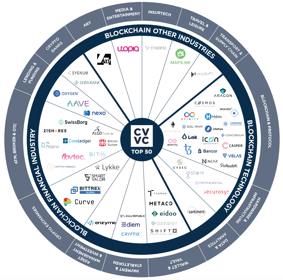 Crypto Valley Top 50 Companies per Sector, CV VC Top 50 Report H2 2020, CV VC, March 2021