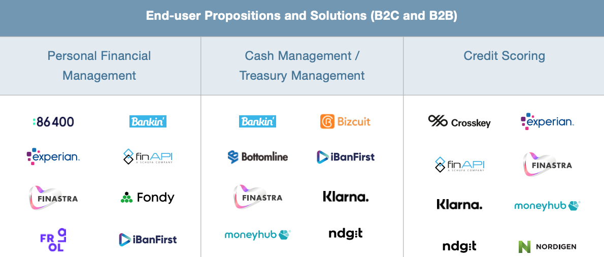 End-user Propositions and Solutions (B2C and B2B)