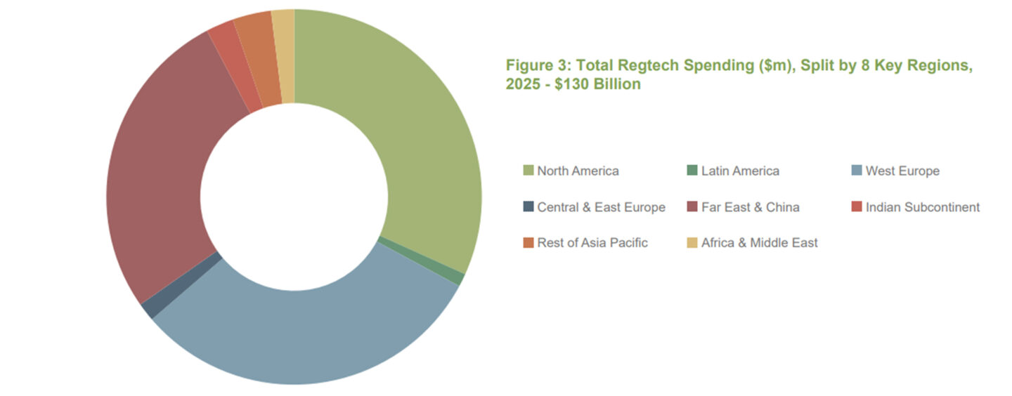 Regtech Spending to Exceed a Whooping $130 Billion in 2025