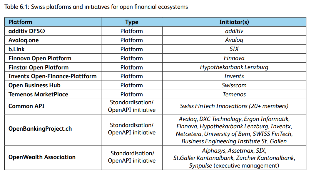 Swiss platforms and initiatives for open financial ecosystems, Source- IFZ Fintech Study 2021, Lucerne University of Applied Sciences and Arts, March 2021