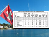 Switzerland Bags the Top Spot in United Nation's B2C E-Commerce Index in 2020