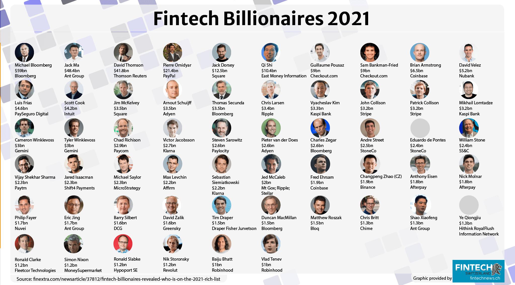 Fintech Billionaires 2021 (1)