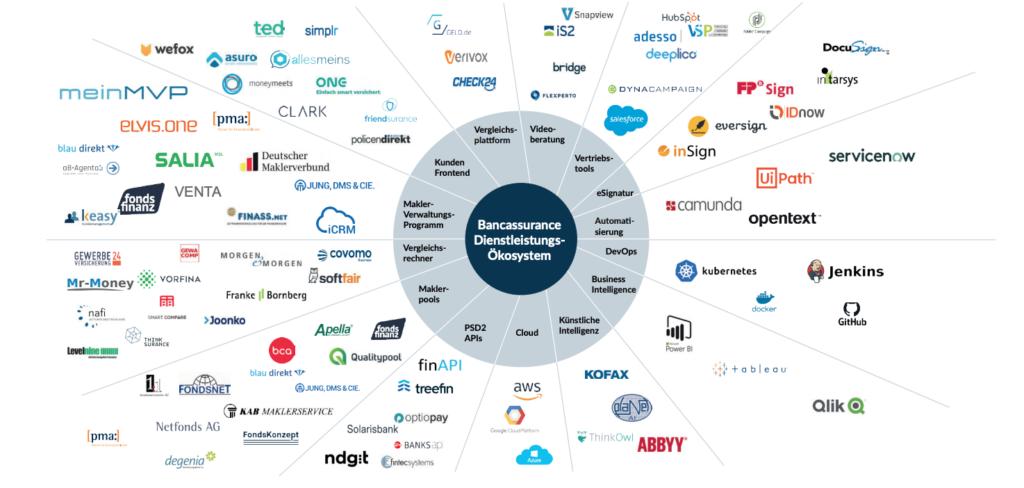 Auszug des Bancassurance-Dienstleistungs-Ökosystems