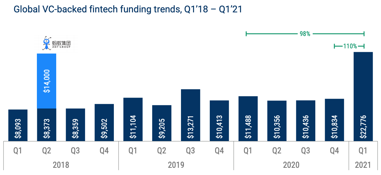 Global VC-backed fintech funding trends, Q1'18 – Q1'21, Source: State of Fintech Q1 2021 Report, CB Insights
