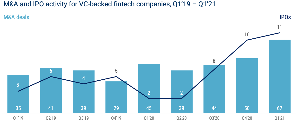 M&A and IPO activity for VC-backed fintech companies, Q1'19 - Q1'21, Source: State of Fintech Q1 2021 Report, CB Insights