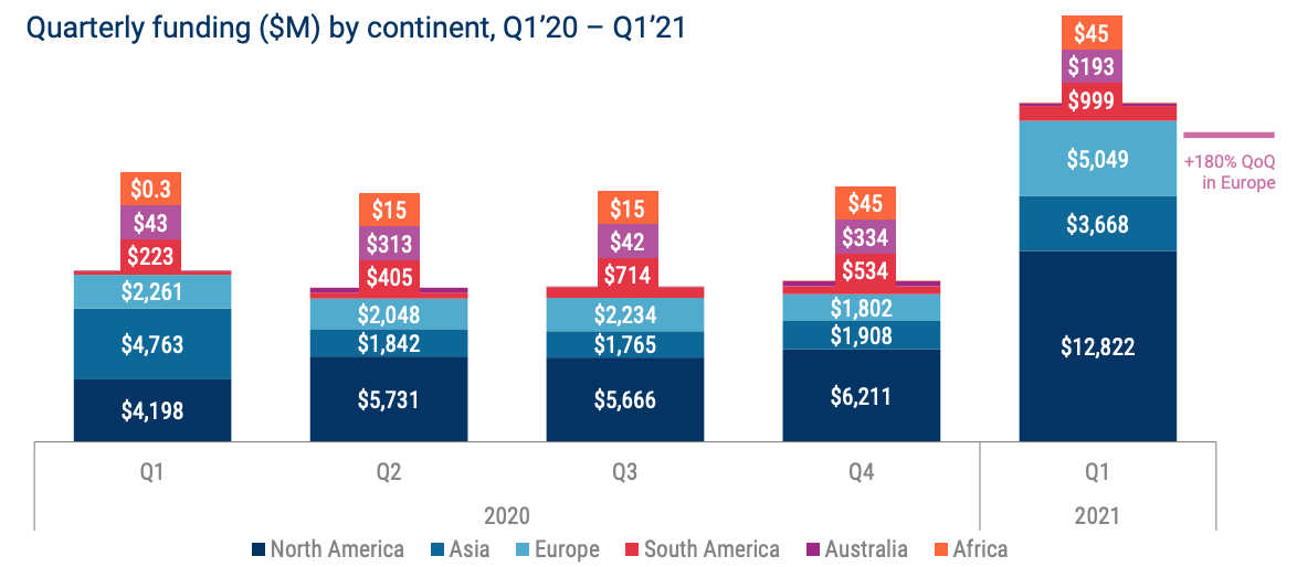Quarterly funding ($M) by continent, Q1'21 - Q1'21, Source: State of Fintech Q1 2021 Report, CB Insights