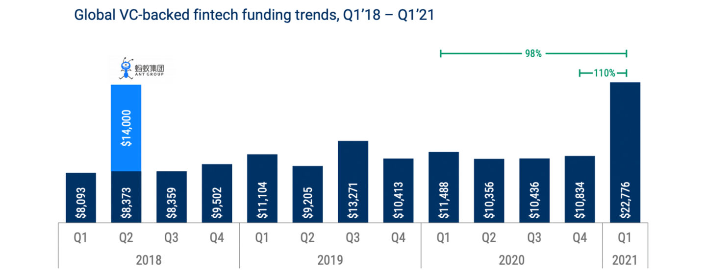 SPAC Deals Drive Fintech Exit Activity to New High