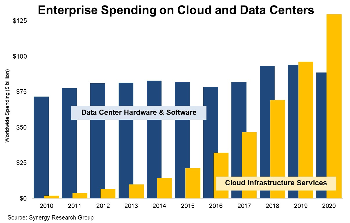 Enterprise-spending-on-cloud-and-data-centers-Synergy-Research-Group-March-2021