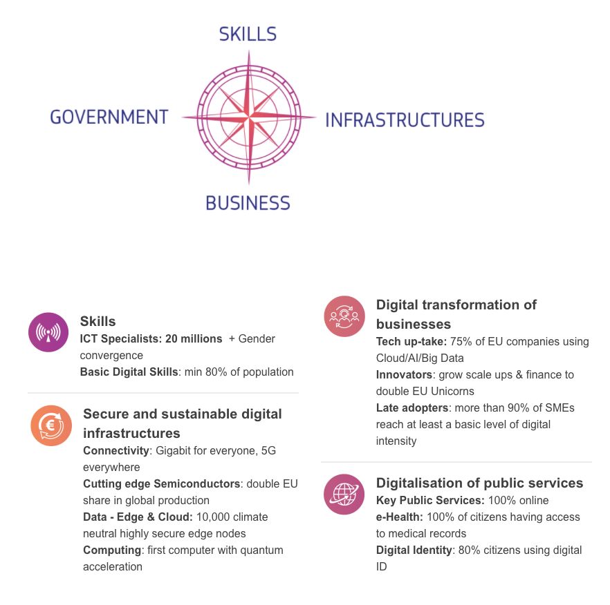 Europe's Digital Decade: digital targets for 2030, Source: European Commission