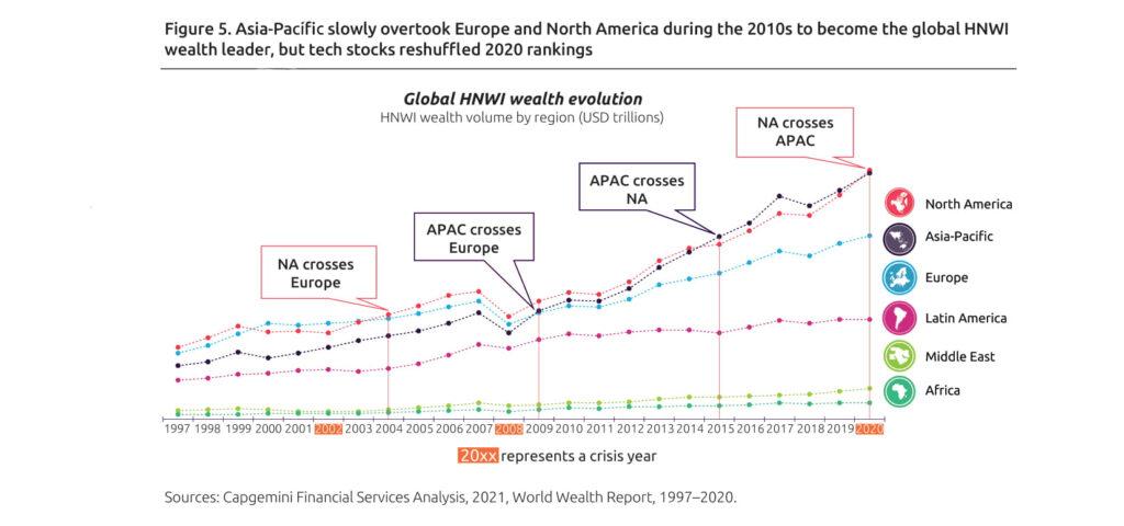 global wealth evolution