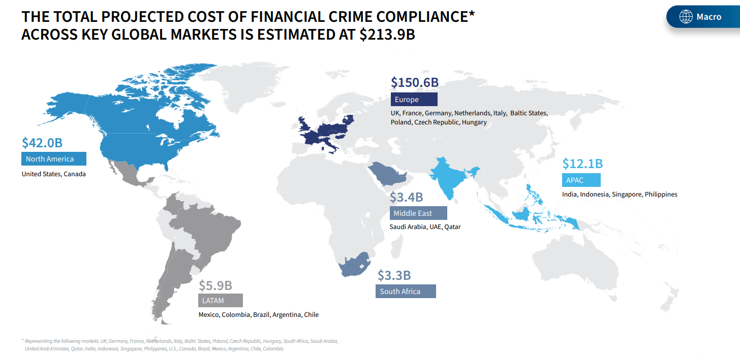 The projected total cost of financial crime compliance across all financial institutions reached $213.9 billion in 2021
