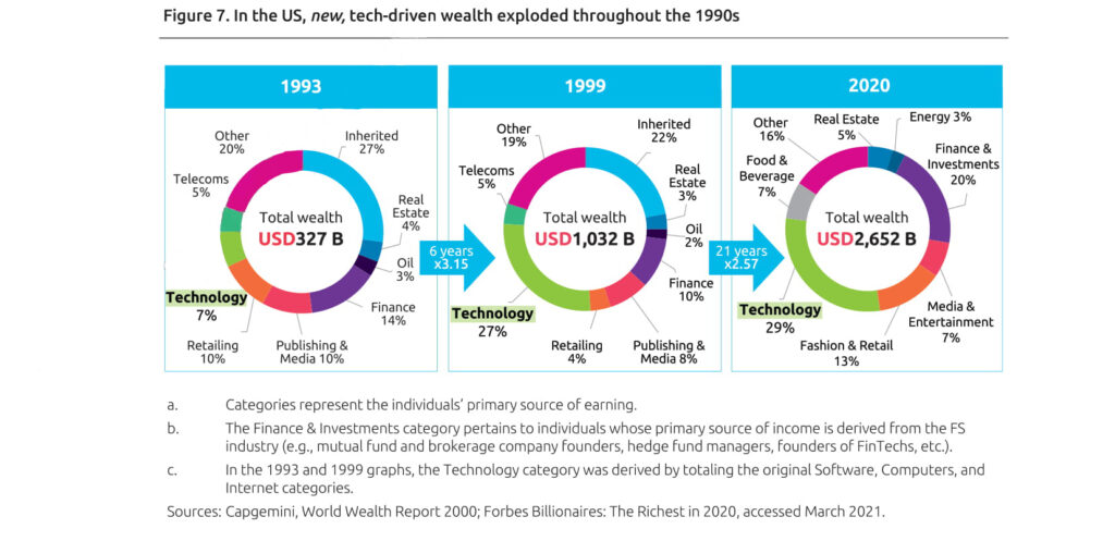 tech-driven wealth exploded throughout the 1990s