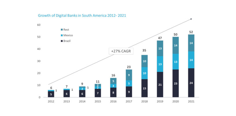 Latin America Sees Booming Digital Banking Sector with Brazil at the Lead