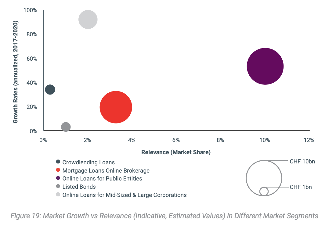 Market Growth vs Relevance (Indicative, Estimated Values) in Different Market Segments,