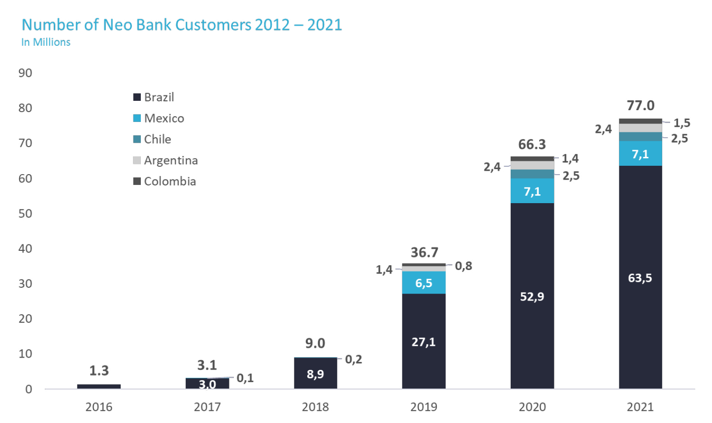 Number of Neobank Customers 2012-2021, Source: Digital Banking in Latin America, BPC and Fincog, June 2021