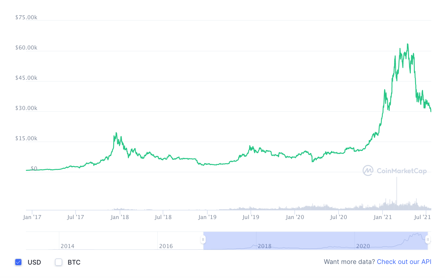 Price of bitcoin in USD from January 2017 to July 21, 2021, Source: Coinmarketcap.com