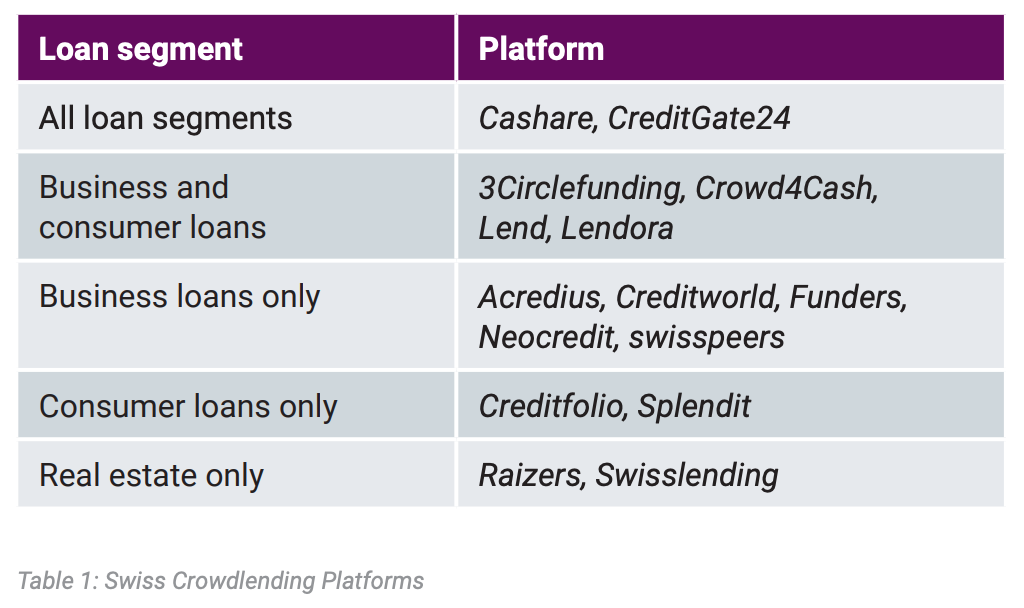 Swiss crowdlending platforms as of December 2020, Source: Marketplace Lending Report Switzerland 2021, Lucerne University of Applied Sciences and Arts, Swiss Marketplace Lending Association (SMLA) and TMF Group