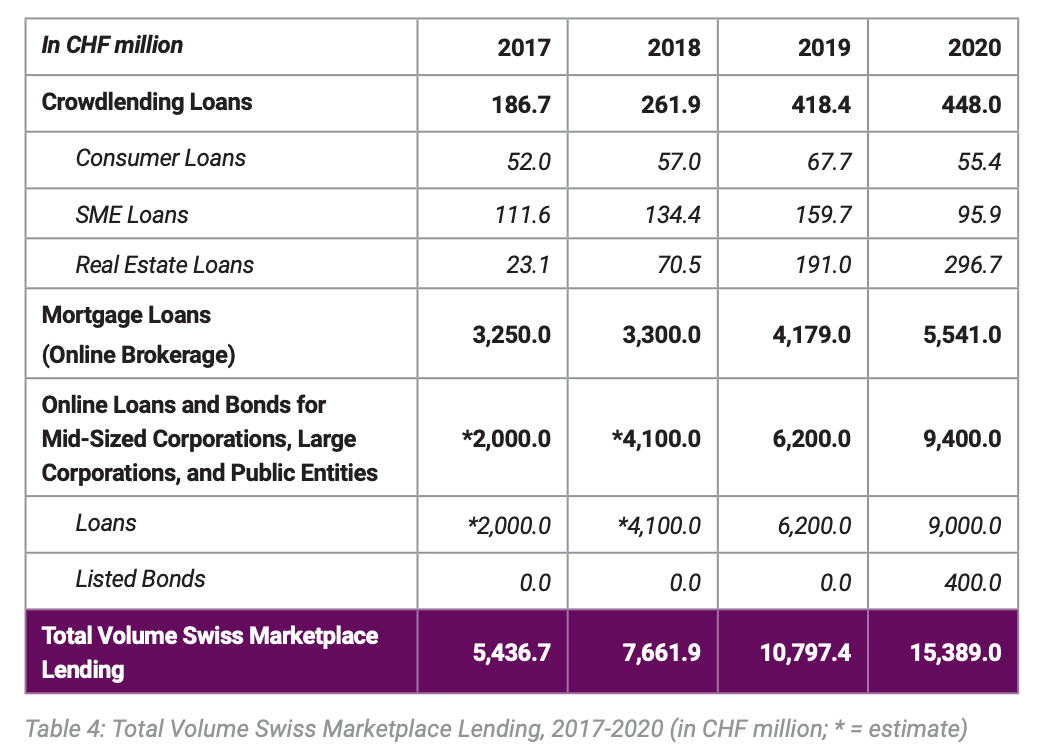 Total Volume Swiss Marketplace Lending, 2017-2020 (in CHF million; * = estimate), Source: Marketplace Lending Report Switzerland 2021, Lucerne University of Applied Sciences and Arts, Swiss Marketplace Lending Association (SMLA) and TMF Group
