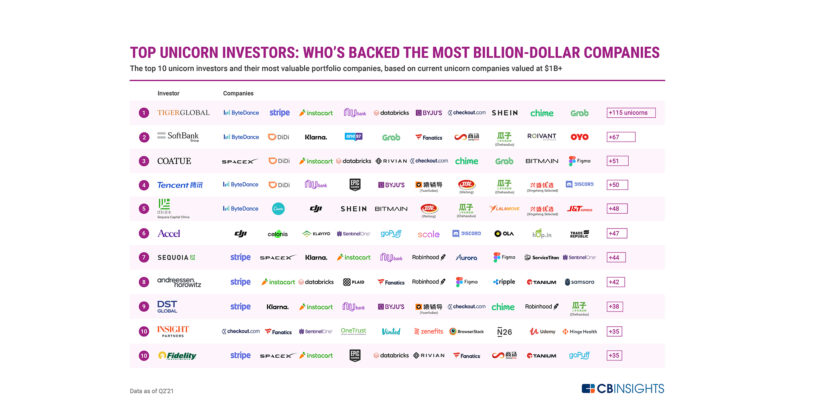With 120+ Unicorns, Tiger Global Management Has Backed the Most Billion-Dollar Companies