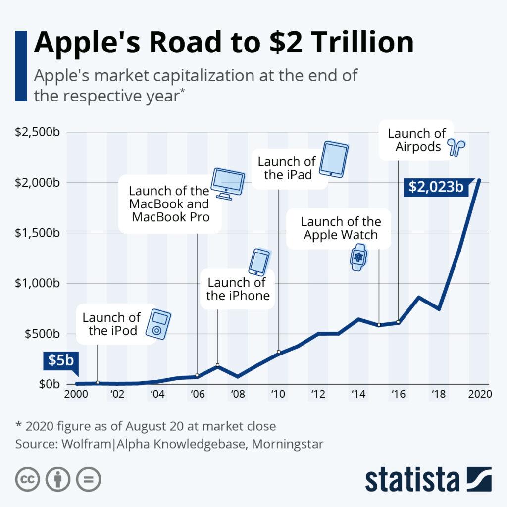 apple capitalziation