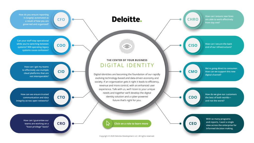 deloitte Digital Identity