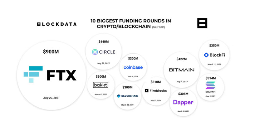 85% of World's Largest VCs Bet on Blockchain and Crypto