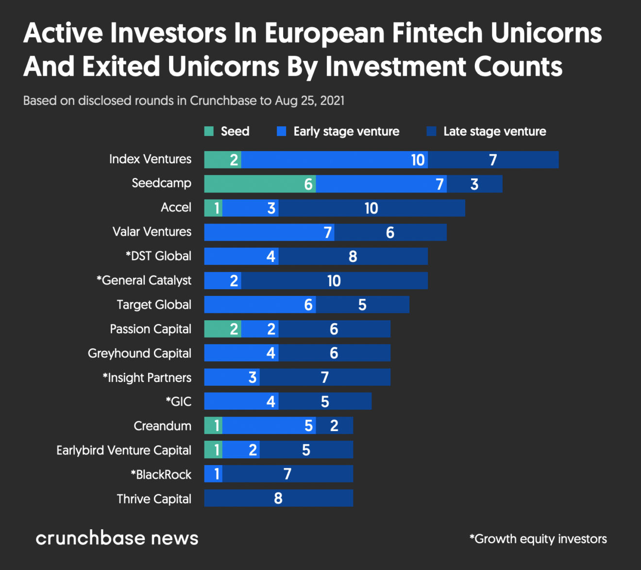 Active investors in European fintech unicorns and exited unicorns by investment counts, Source- Crunchbase, Aug 2021