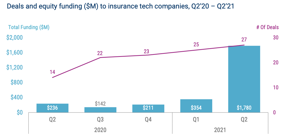 Deals and equity funding ($M) to insurance tech companies, Q2'20 – Q2'21, Source: Fintech Funding Trends in Europe, CB Insights, Sep 2021