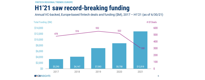 European Funding Trends: Soaring Wealthtech and Insurtech Funding