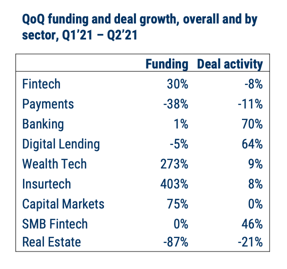 QoQ funding and deal growth, overall and by sector, Q1'21 – Q2'21, Source: Fintech Funding Trends in Europe, CB Insights, Sep 2021