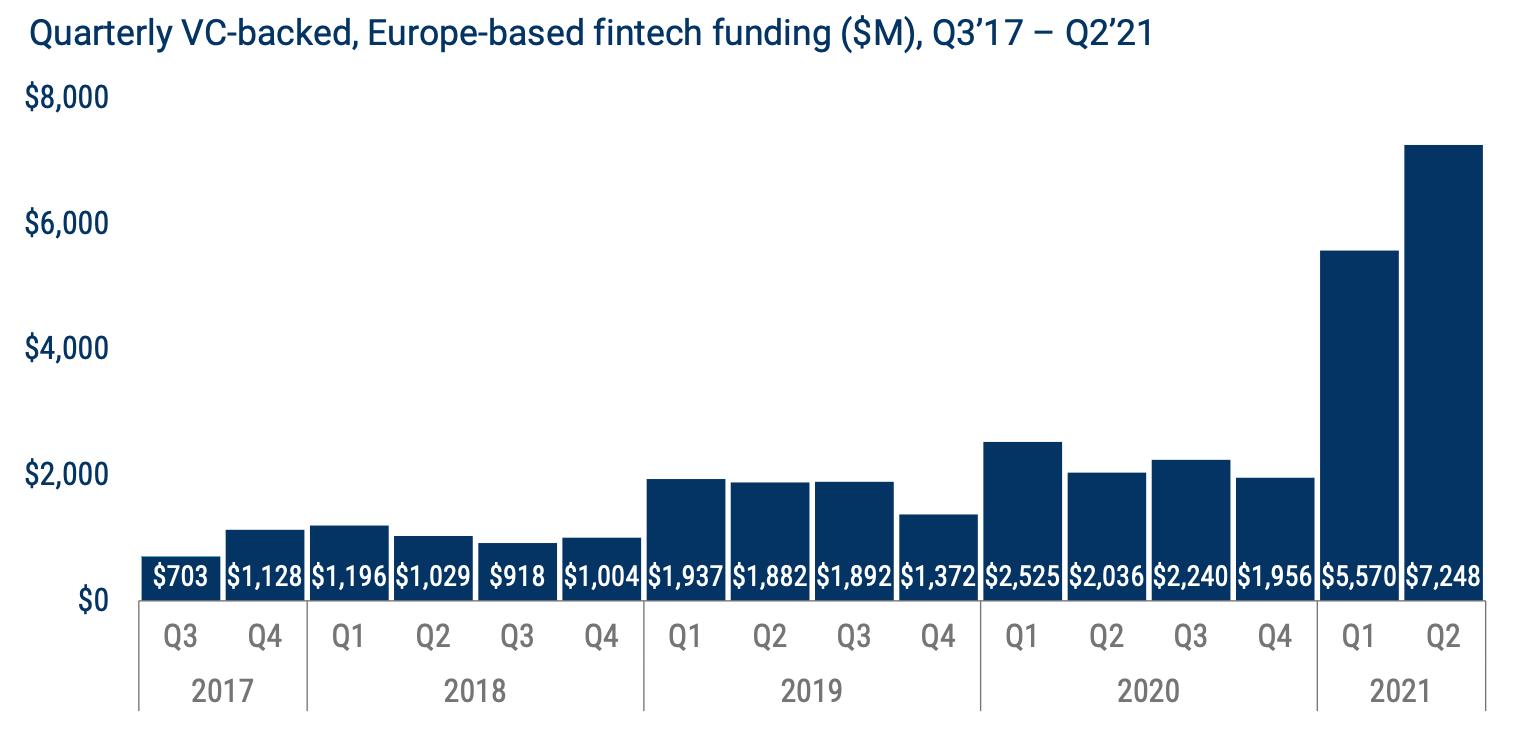 Quarterly VC-backed, Europe-based fintech funding ($M), Q3'17 – Q2'21, Source: Fintech Funding Trends in Europe, CB Insights, Sep 2021