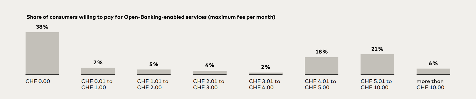Share of consumers willing to pay for Open-Banking-enabled services (maximum fee per month), Source- Open Banking in Switzerpand Part II, Mastercard, Sept 2021
