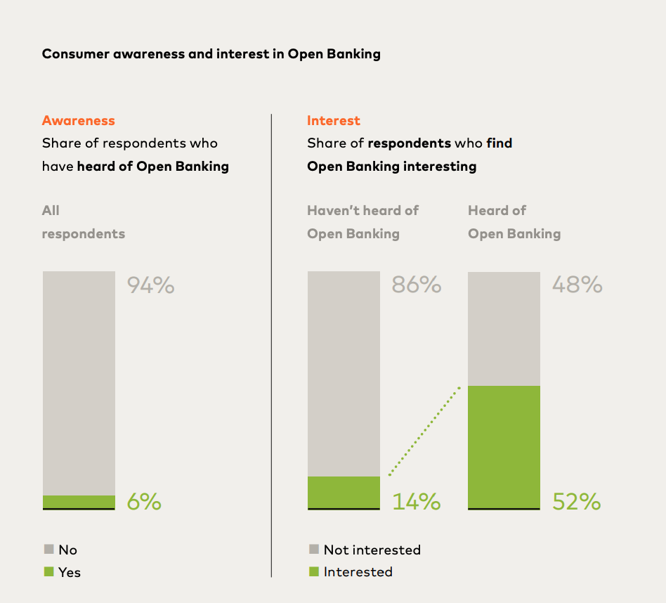 Swiss consumer awareness and interest in open banking, Source: Open Banking in Switzerpand Part I, Mastercard, Sept 2021