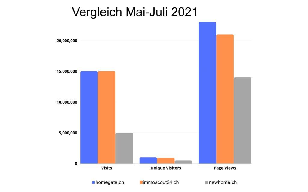 Vergleich Marktplätze über drei Monate