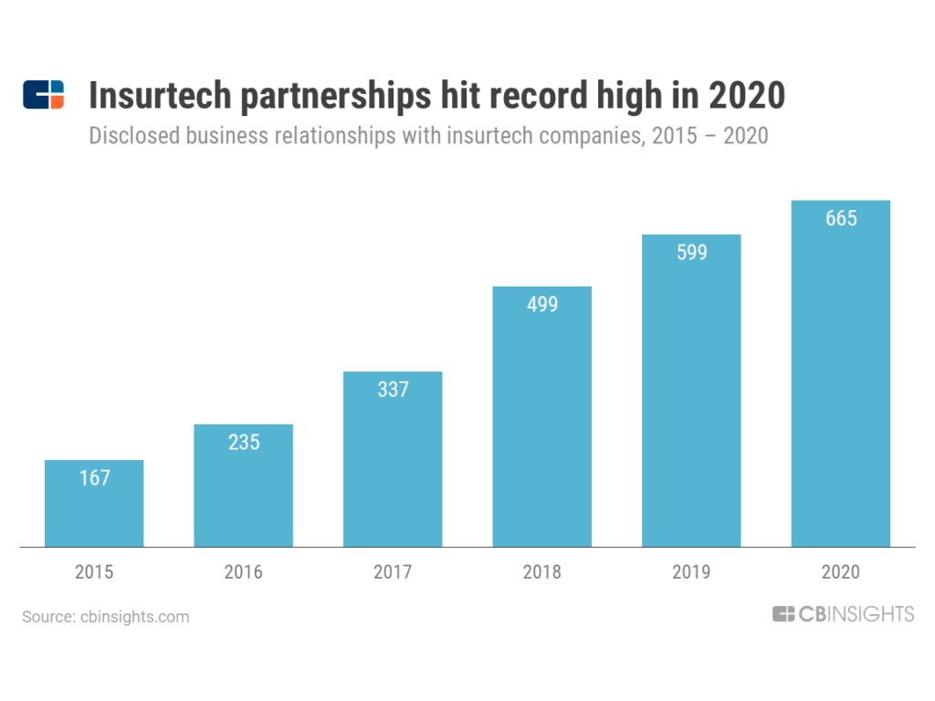 Disclosed insurtech partnerships, Source: CB Insights