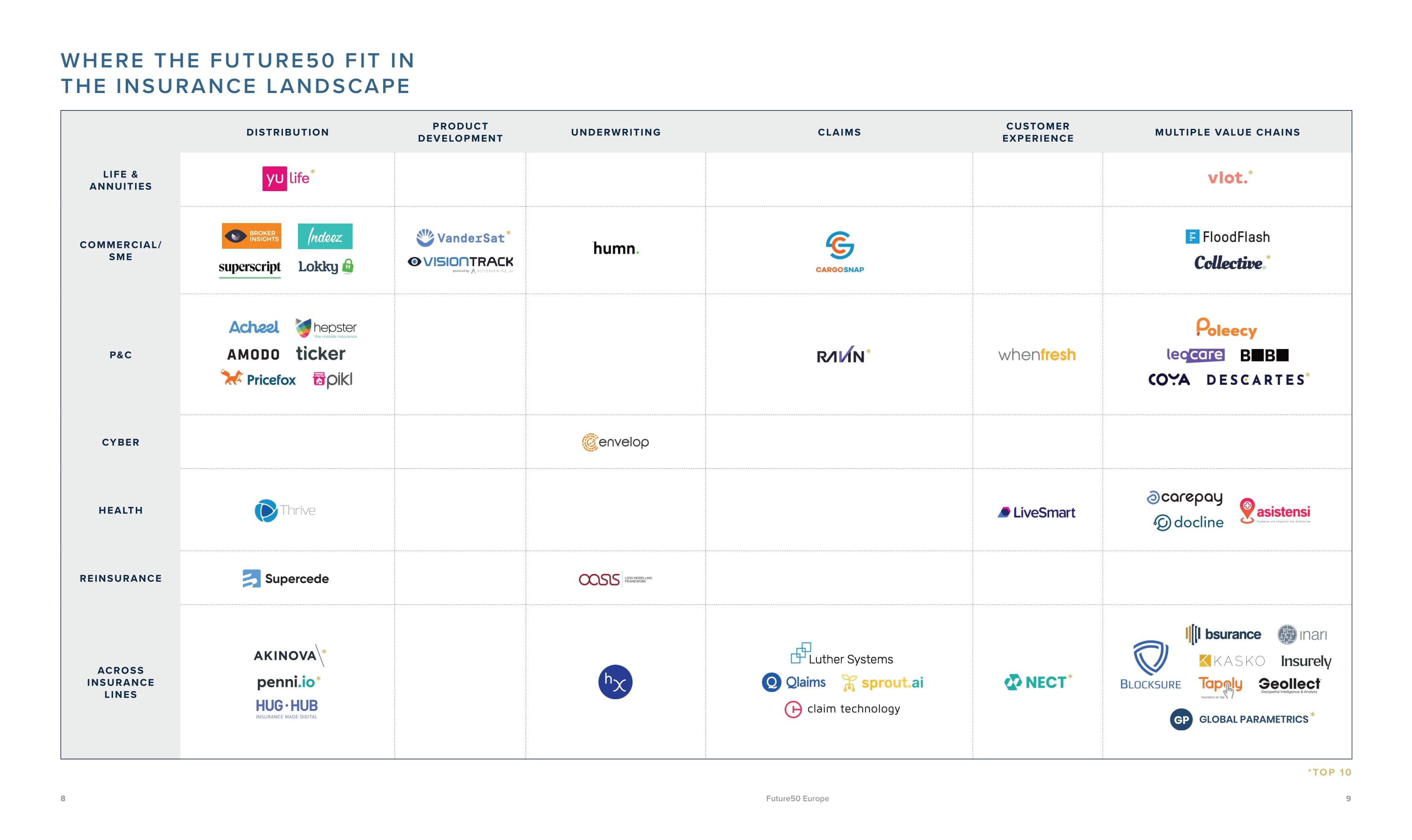Insurtech-Insights-Future50-Europe