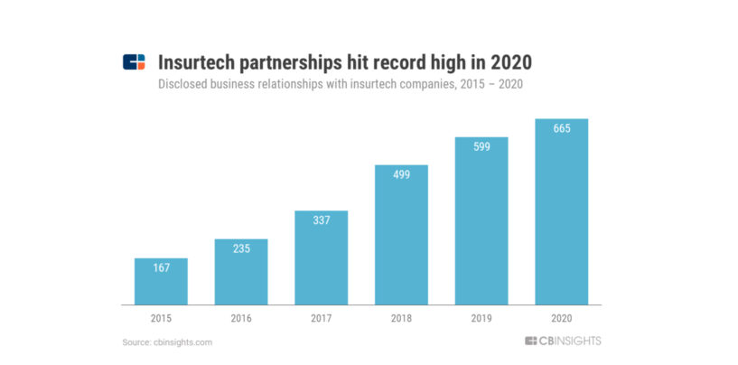 5 Recommendations for Successful Insurtech Partnerships