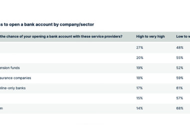 Swiss Residents Show Reluctance to Neobanks, Non-Traditional Banking Providers