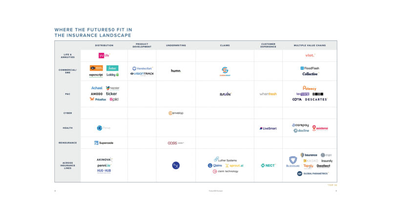 Top 50 Early-Stage Insurtechs in Europe
