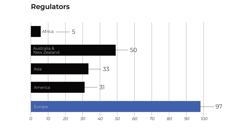 open banking regulators