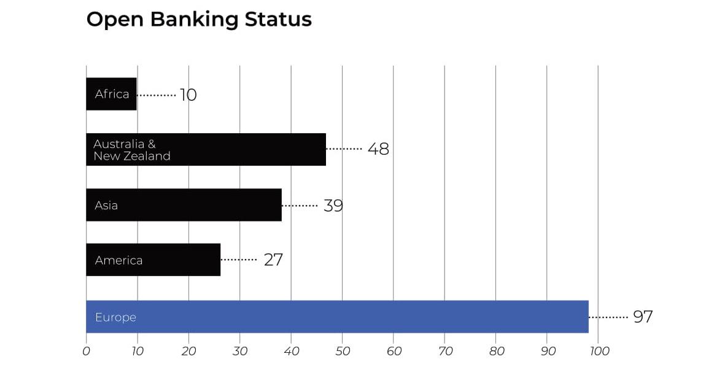 open banking status